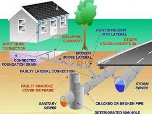 Common Things about Residential Drainage System